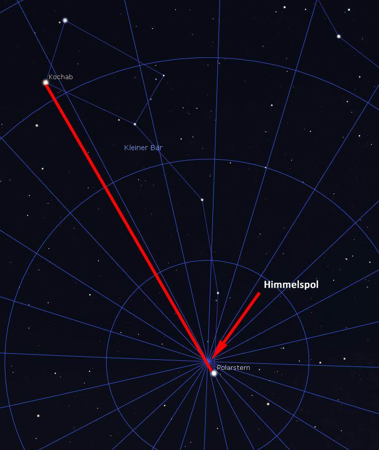 Auffinden des Himmelspols über die Verbindungslinie Kochab–Polarstern. Stellarium Screenshot